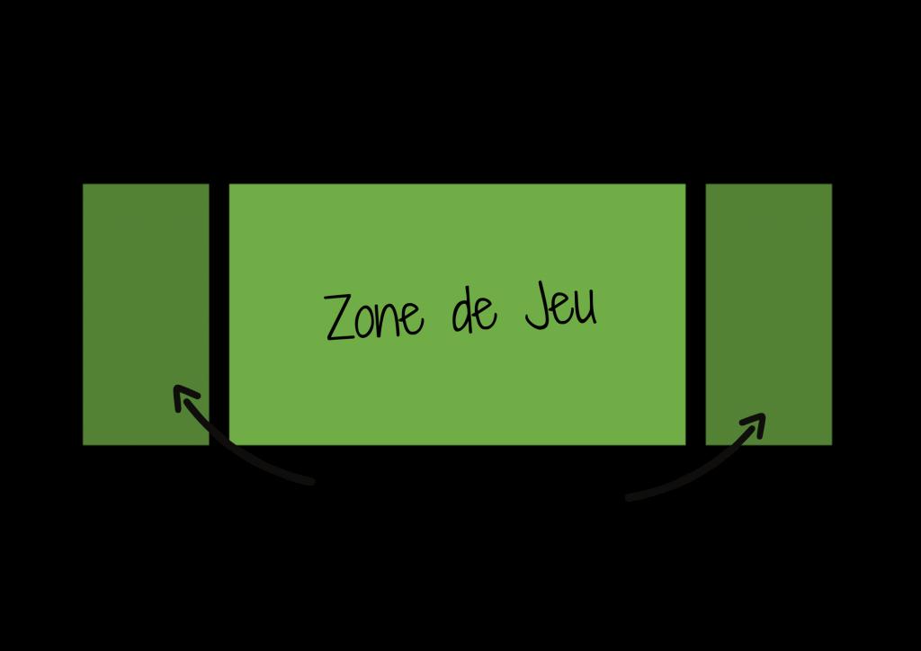 Schéma du terrain de jeu